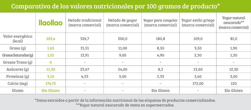 tabla valores nutricionales llaollao