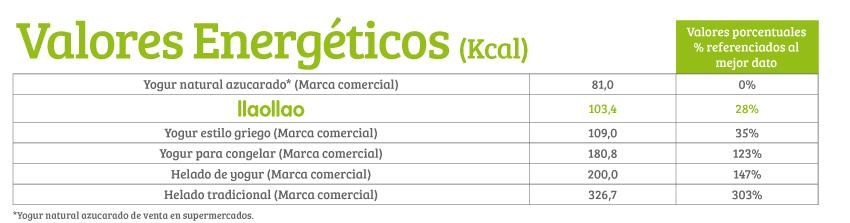 tabla valores energéticos llaollao